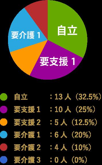 自立:13人(32.5%),要支援1:10人(25%),要支援2:5人(12.5%),要介護1:6人(20%),要介護2:4人(10%),要介護3:0人(0%)